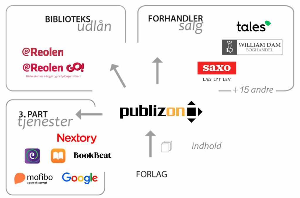 Publizon Distribution